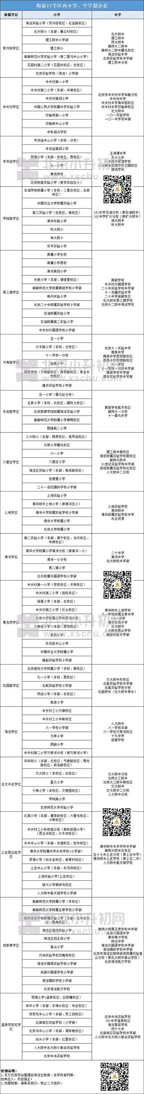 海淀区学区划分 与登记入学、派位入学关系密切_WWW.66152.COM