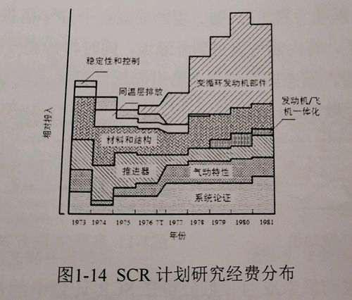浅析变循环发动机_WWW.66152.COM