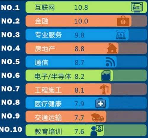 十大高薪行业曝光 最高一年赚两百万 未来亿人将被机器代替_WWW.66152.COM