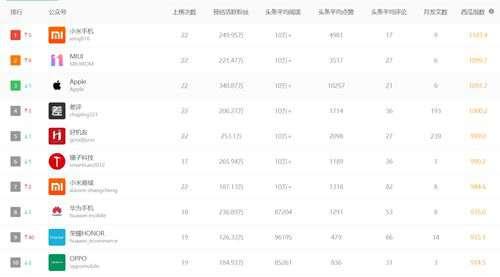 十大分类微信公众号排行推荐 你都关注了么_WWW.66152.COM