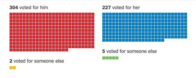 什么是 失信选举人 不按民意投票 结果会怎么样_WWW.66152.COM