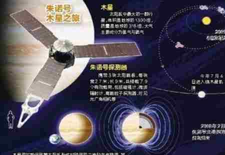 世界上最快的宇宙飞船速度_WWW.66152.COM