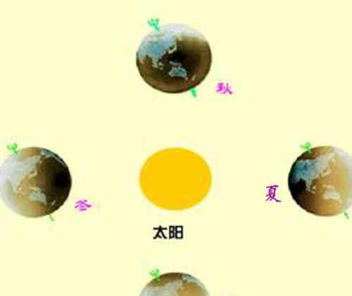 自然现象什么的交替是由地球公转产生?_WWW.66152.COM