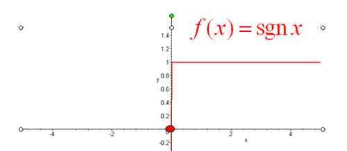 高数上sgnx是什么函数?_WWW.66152.COM