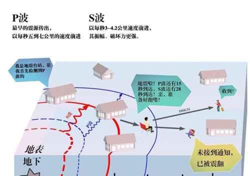 地震预警是怎么回事?_WWW.66152.COM